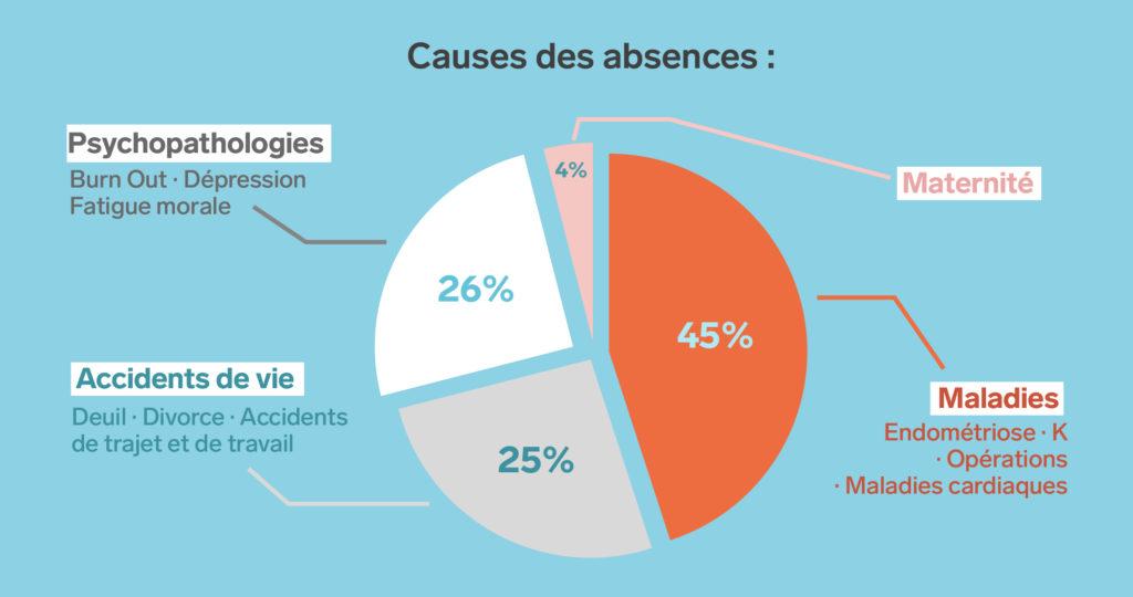 Causes des absences des personnes suivies par CIEMD